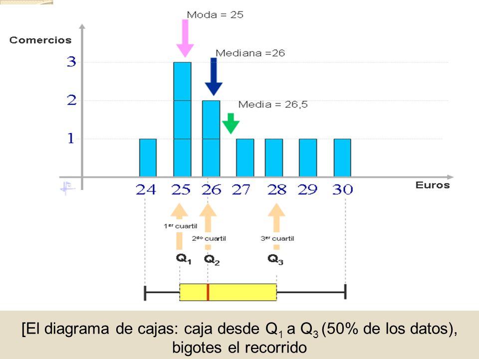 [El diagrama de cajas: caja desde Q1 a Q3 (50% de los datos), bigotes el recorrido